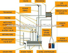 CIP Cleaner &CIP Cleaning System