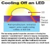 Thermal Interface Tape for LEDs