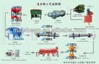 Low Power Consumption Compound Fertilizer Equipment