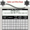 Cable laid wire rope