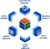 ERP&CRM software development