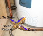 Retrofit the existing tank to a Solar Tank Valve