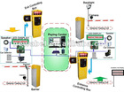 RFID Card Central Payment Parking System