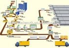 Aerated Concrete Brick Production Line