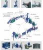 PET Bottle Flakes Washing&Cleaning Production Line