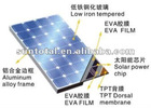 18V 100W Mono Solar Panel (Mono Conversion Rate 17.7% 4x9)