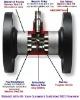 High pressure type of turbine flowmeter 35MPa