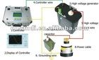 Very Low Frequency AC Hipot Tester with Sine Wave Output 70KV