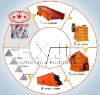 Equipments for Stone Crushing Project