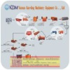 Kunding high efficiency magnetic separation process