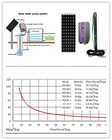 2011,AC or DC ,HL-SPS1500 Solar pumping system for irrgation