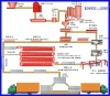 flyash aac production line