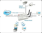 Wireless 300M router 3G WIFI