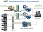 cng station equipment Solution