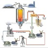 High efficiency coal gasifier Coal Gas Generator