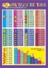 multiplication table growth chart wall sticker