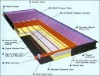 home solar panels collector for solar water