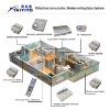 TAIYITO TDXE series bidirection PLC smart home system