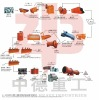the complete ore flotation seperating process line