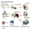 high productivity line of sand production