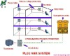 PLC AMR System,AMR System