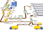 Best Quality 50000-300000m3 AAC Production Line